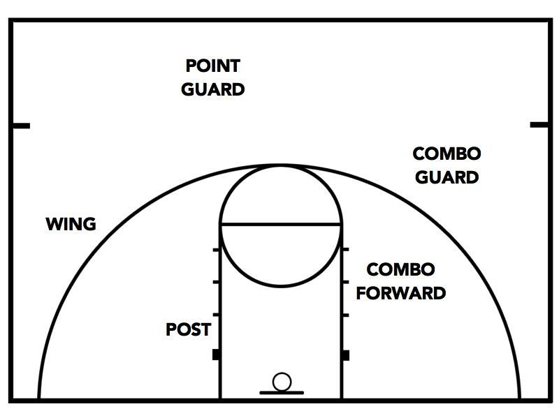 Half Court Positions