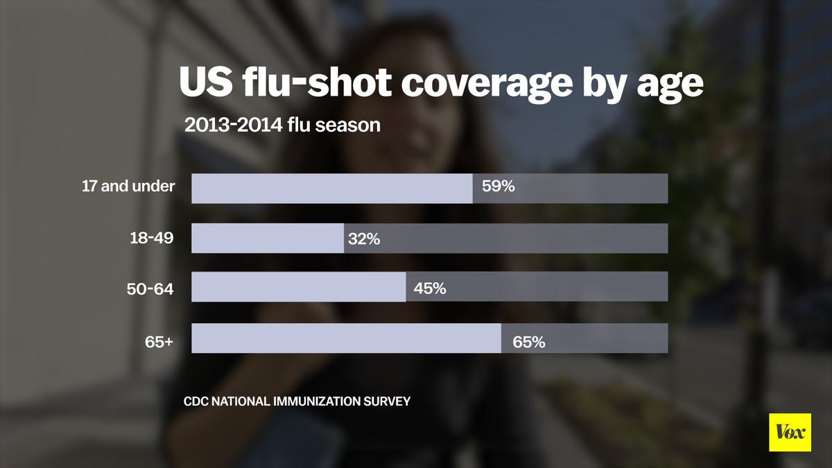 Flu shot coverage
