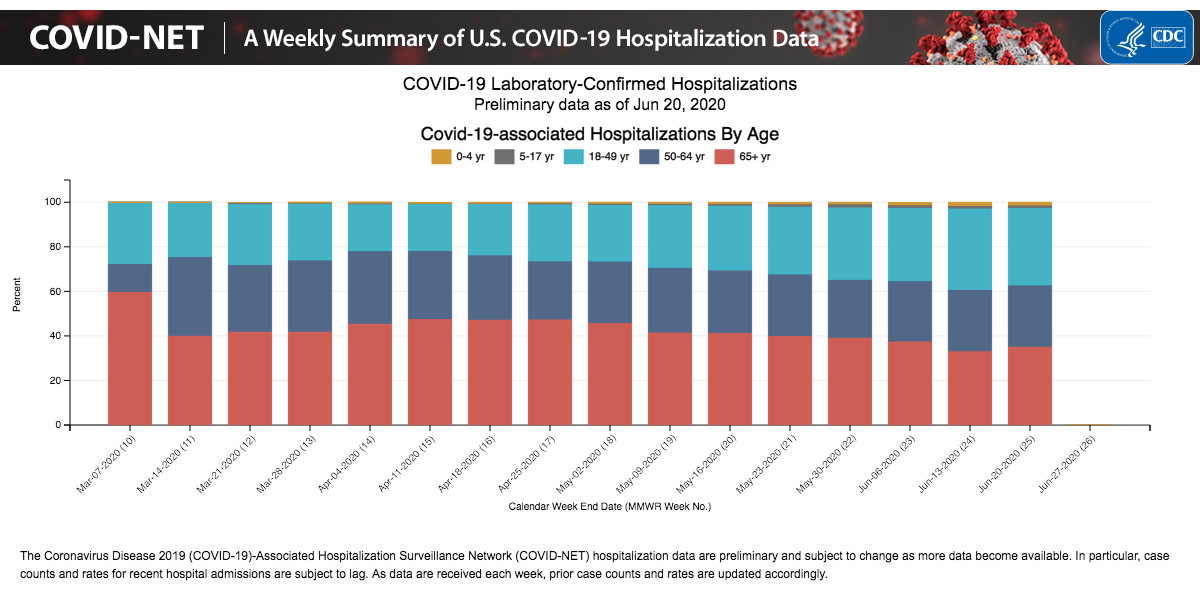 Source: COVID-NET: COVID-19-Associated Hospitalization Surveillance Network, Centers for Disease Control and Prevention website. Accessed on July 2, 2020.