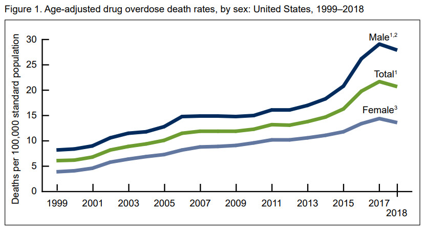 A chart showing the age-adjusted rate of drug overdose deaths in the US.