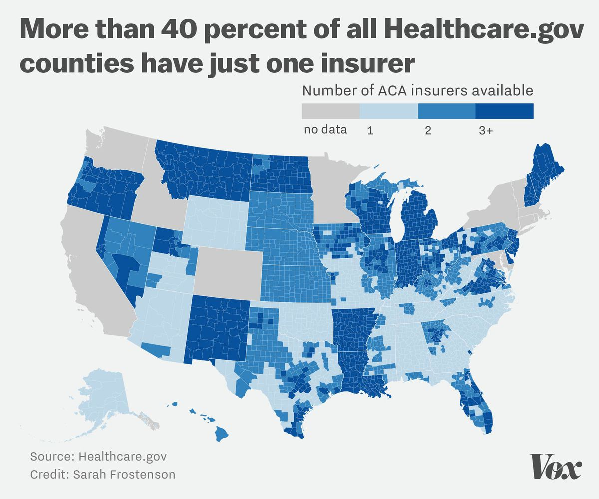 nearly 1 000 healthcare gov counties will have just one insurer next