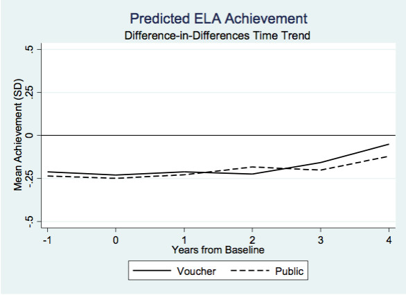 Student achievement in English over time