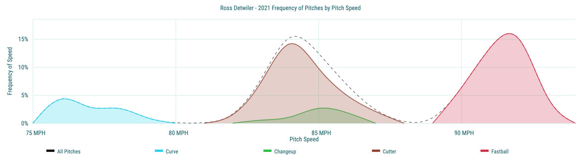 Ross Detwiler - 2021 Frequency of Pitches by Pitch Speed