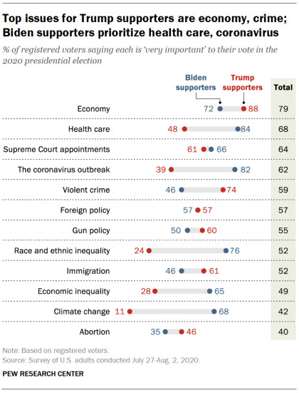 A chart of voter top issues in the presidential election.