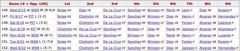 Marlins most recent lineup: Rojas (SS), Chisholm Jr. (2B), De La Cruz (CF), Sanchez (RF), Brinson (LF), L. Díaz (1B), Jackson (C), Alvarez (3B), Pitcher's spot.