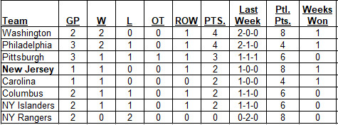 Metropolitan Division standings as of the morning of 10-8-17