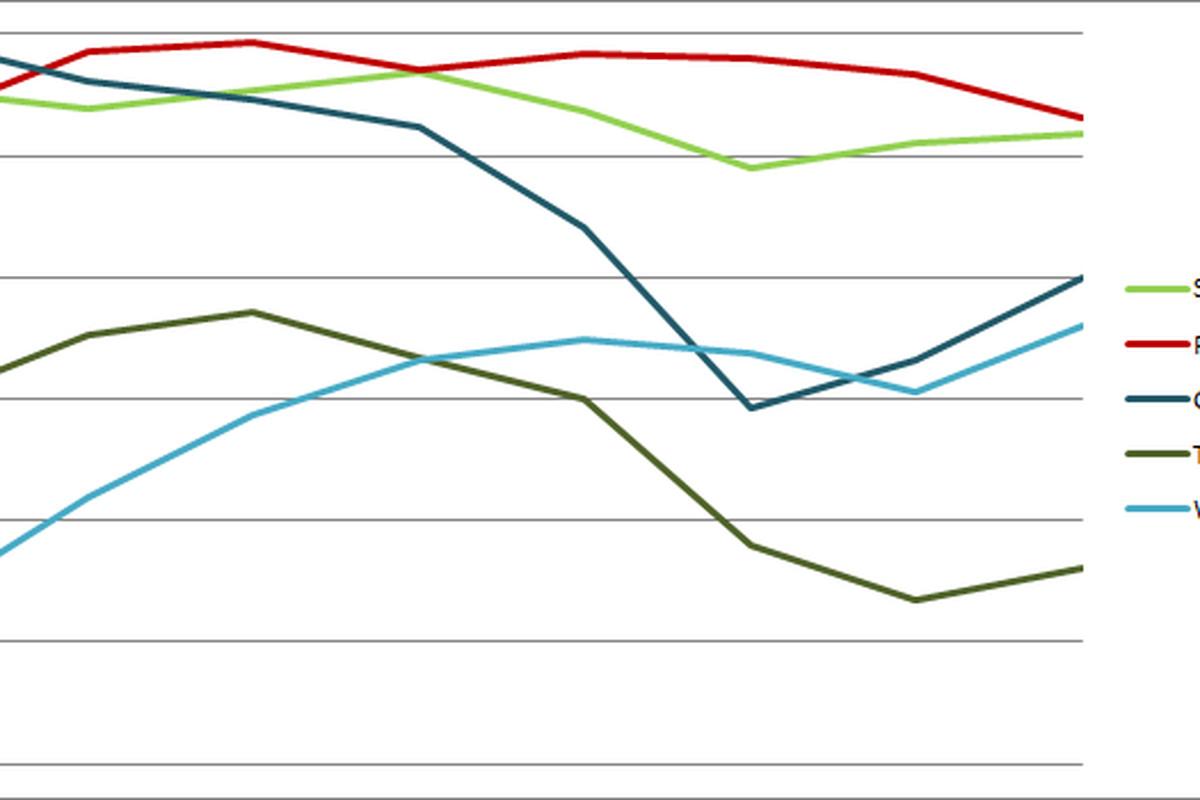 MLS Power Rankings Graph Week 7