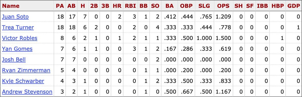 MLB career stats for active Nationals players vs. Sandy Alcantara