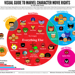 The second iteration of Marvel character rights.