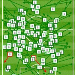 Toni Kroos completed 98% of his 118 passes vs. Getafe.