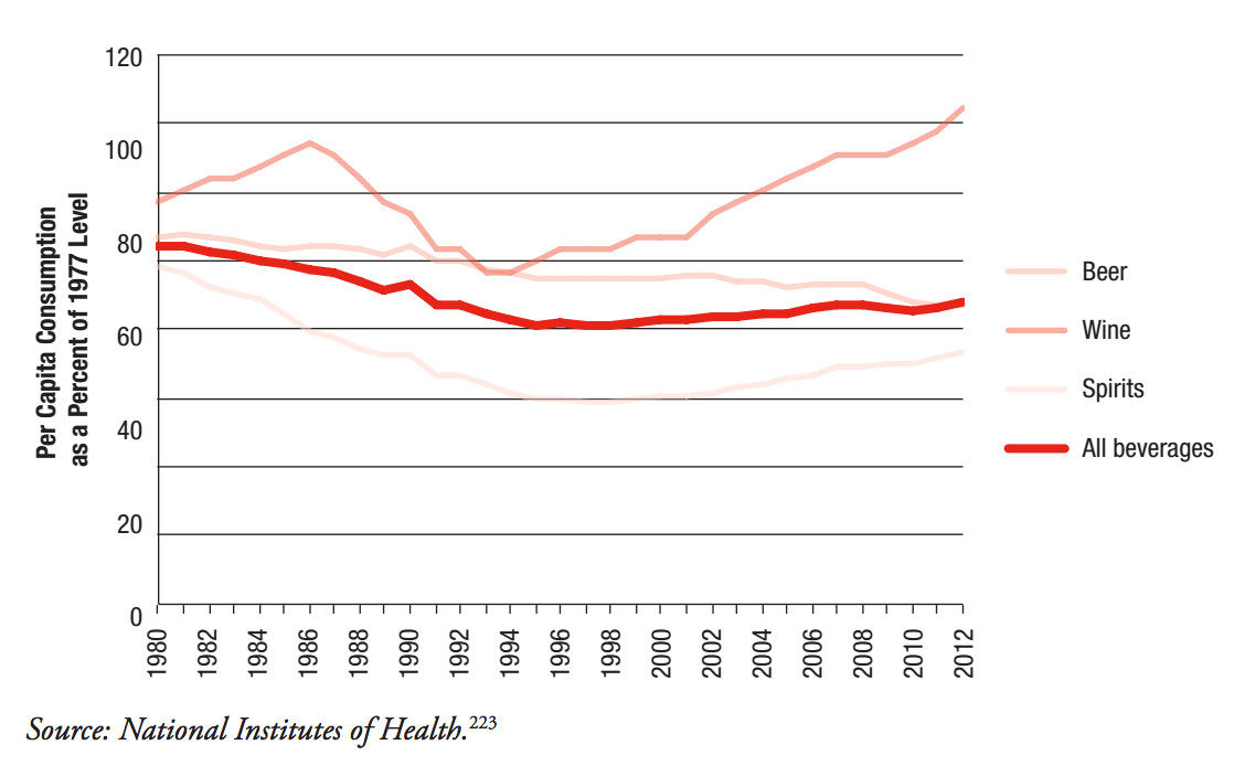 alcohol consumption trends