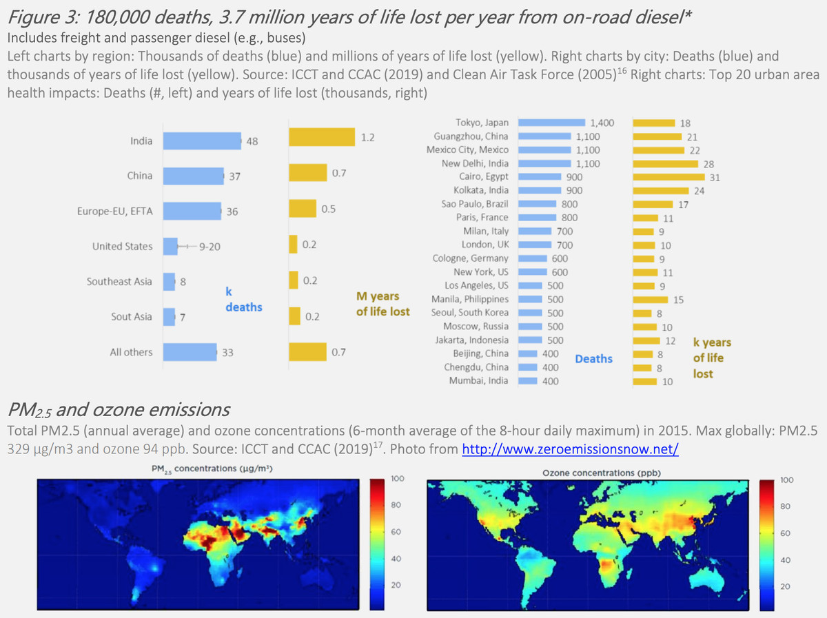 Diagrams showing annual deaths and years of life lost from diesel pollution.
