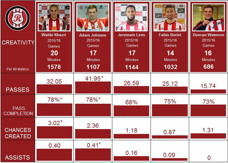 Stat data: OPTA via Squawka. Player images: safc.com. Graphics: @Funkyphallusfor Roker Report