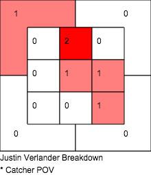 Verlander home runs