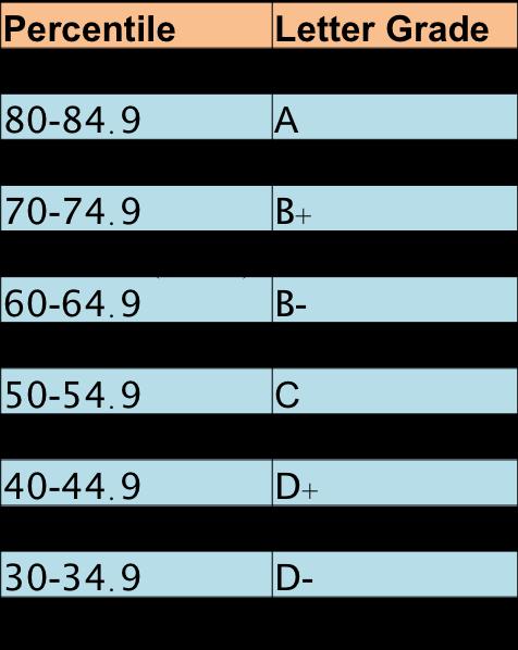 San Jose Sharks grades at the All-Star break
