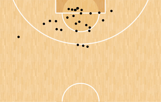 Daniel Theis made baskets after setting a screen