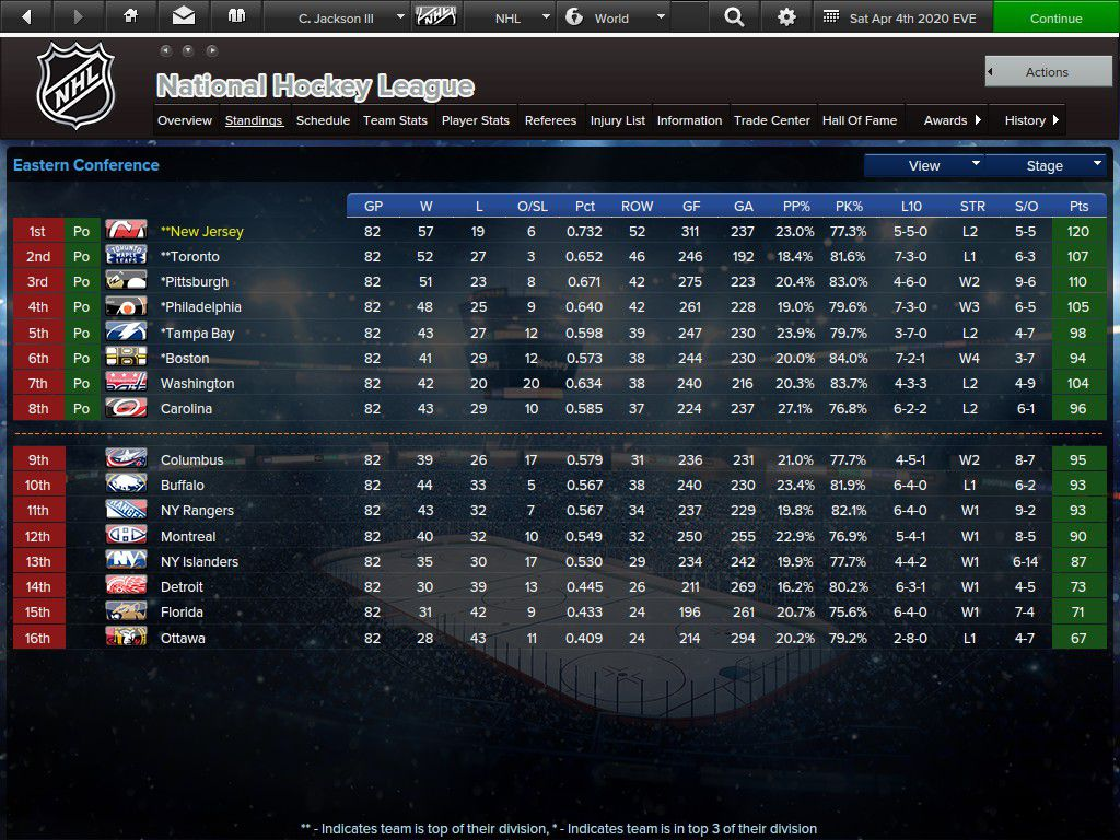 The final standings. The Fifties came in first.