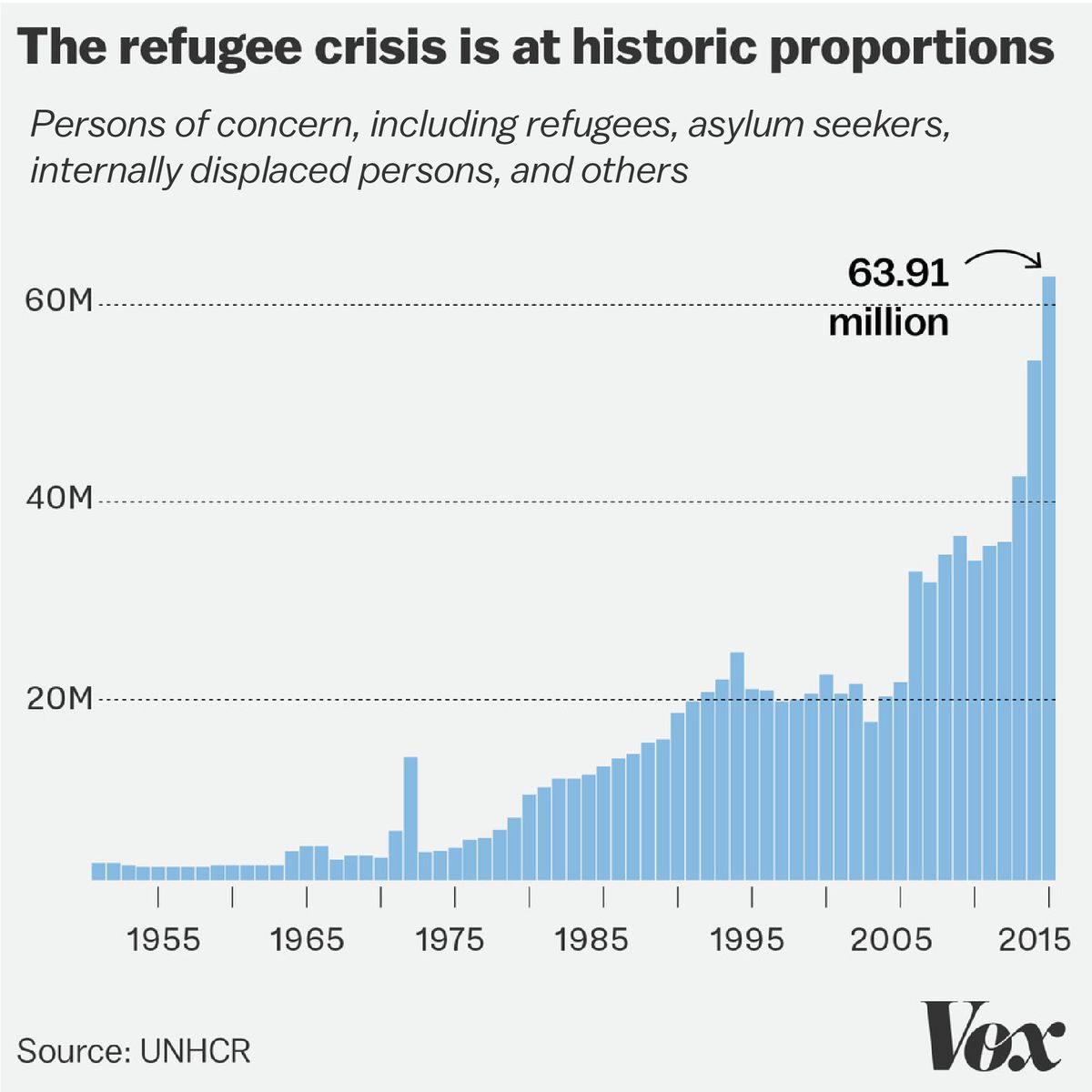 9 maps and charts that explain the global refugee crisis - Vox World Refugee Map Of Emmigration on