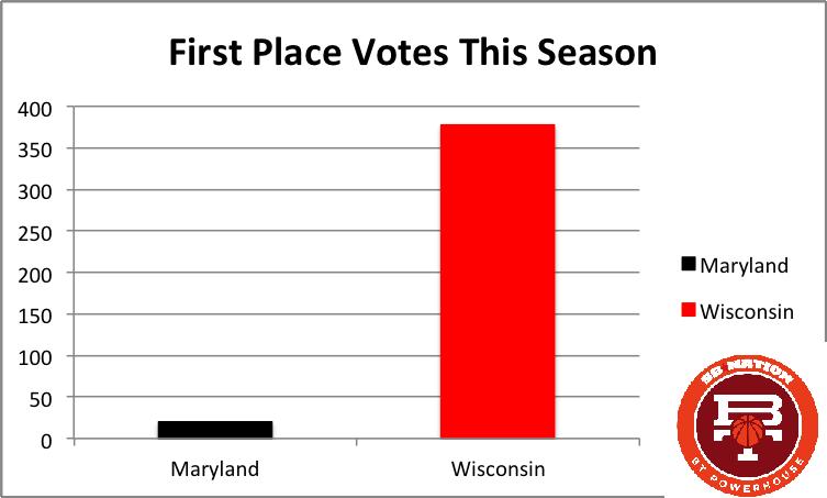 1 votes by season