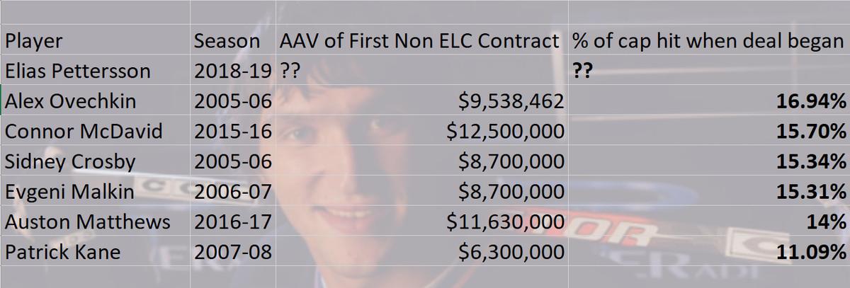 Elias Pettersson Contract Comparbles