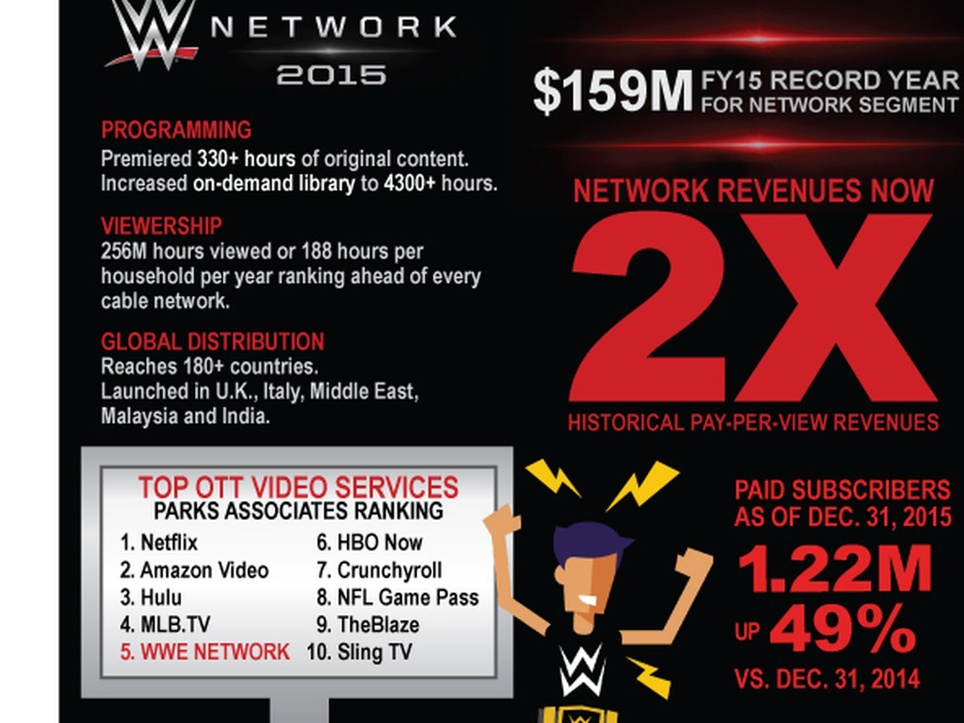 Increased overall and Network revenue highlight WWE fourth