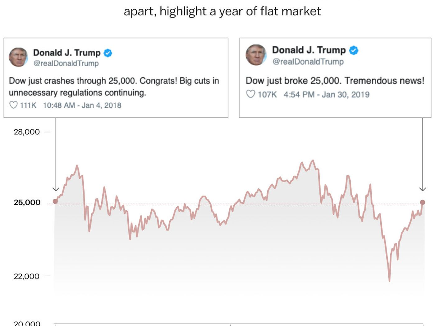 Trump's latest tweet about the Dow is ...