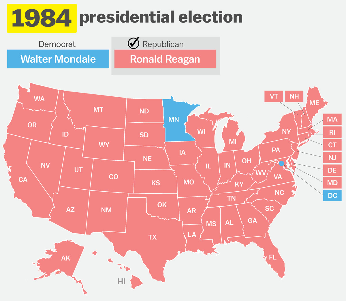 in one of the most striking election maps in modern history reagan carried 49 of 50 states winning 525 of 538 electoral votes walter mondale only managed