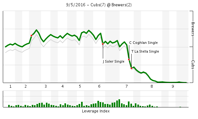 Game 137 Chart 2016