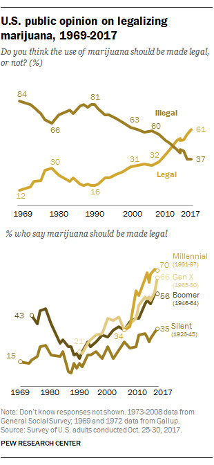 Pew Research Center chart on support for marijuana legalization