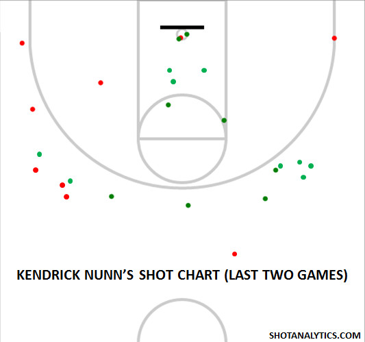 Kendrick Nunn's Shot Chart (Northwestern and Indiana)