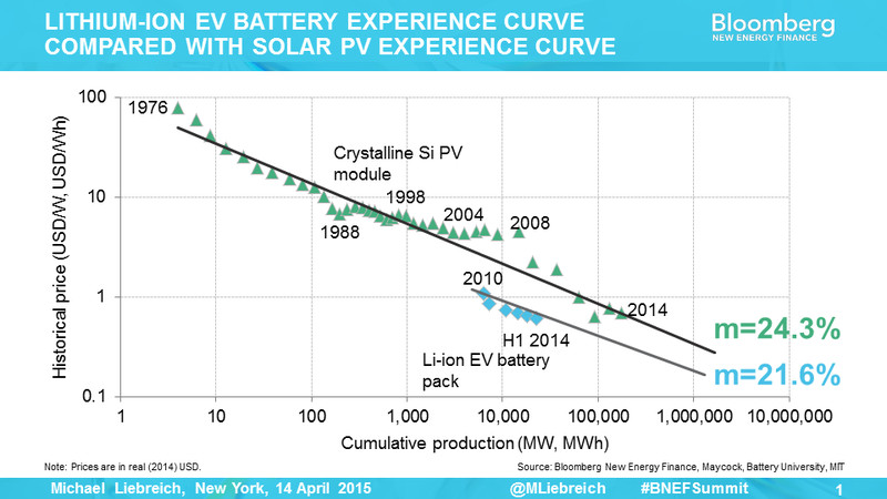 cost declines for solar and lithium-ion batteries