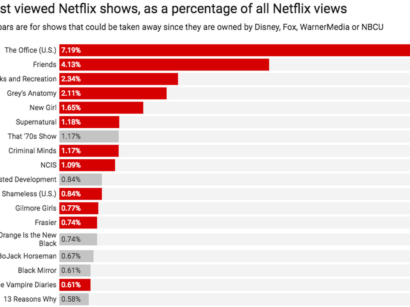 Friends on Netflix: the coming content crisis, in 1 chart - Vox
