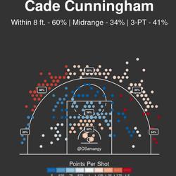 Shot chart for Cade Cunningham