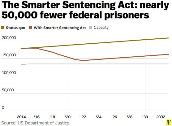 Smarter Sentencing Act chart