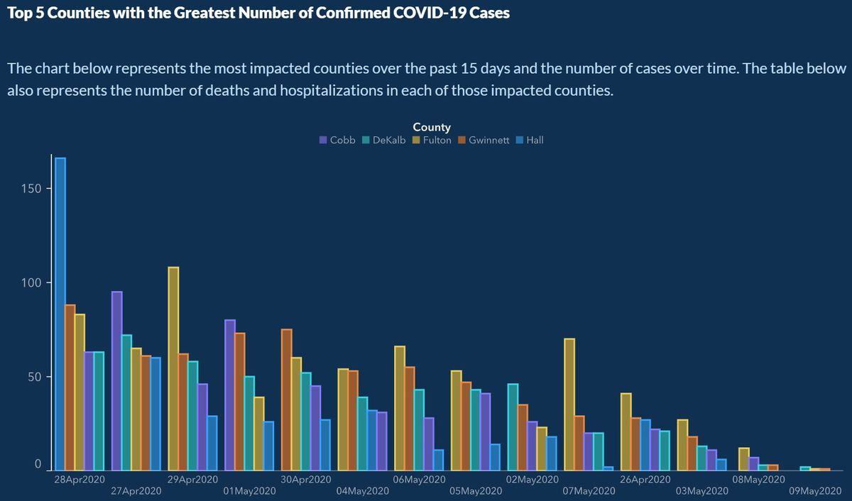 Image result for fake chart shows COVID cases falling