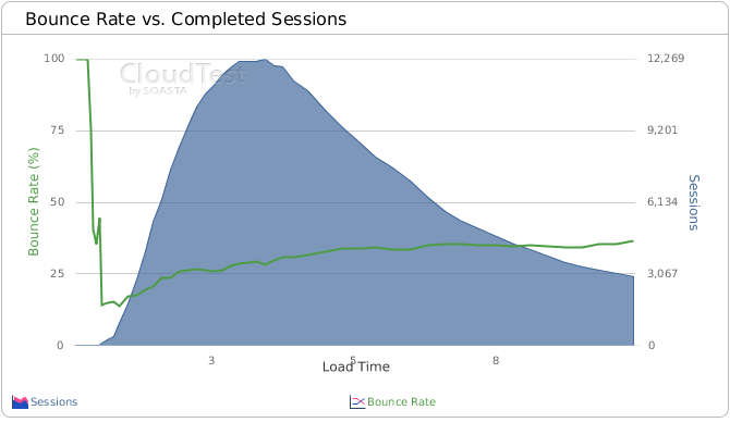 All Organic Traffic Bounce Rate versus Load Time