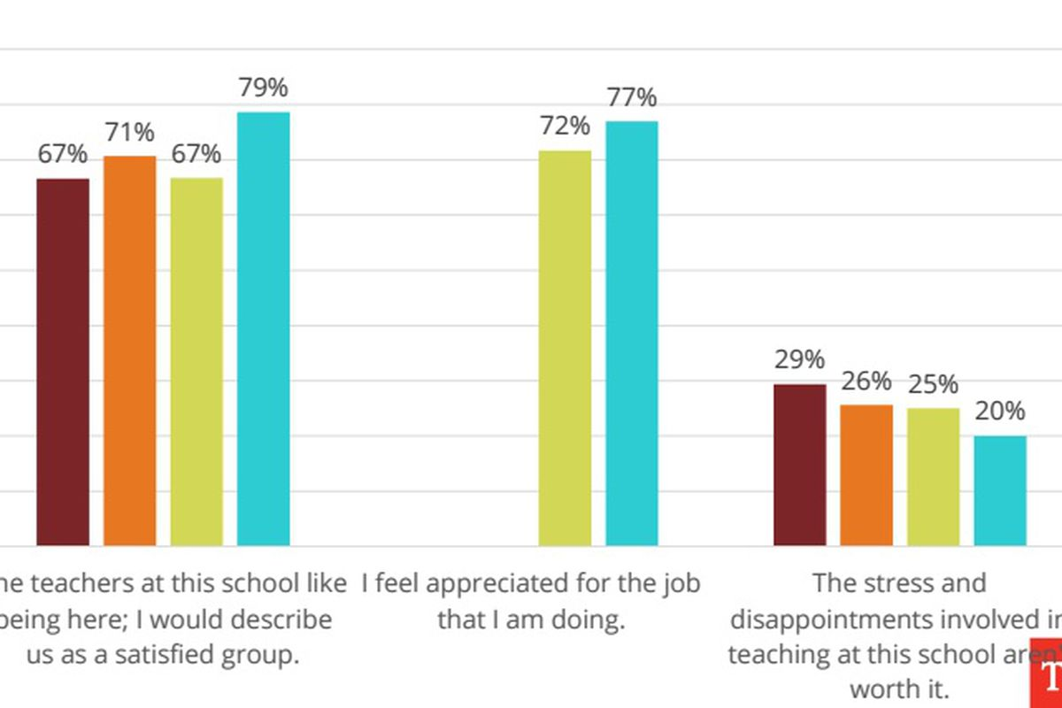 More educators across the state believe teachers at their school are satisfied than in years past, according to a 2015 Tennessee Department of Education survey.