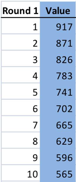 Historical Comparison Of Second Overall Picks Blueshirt Banter