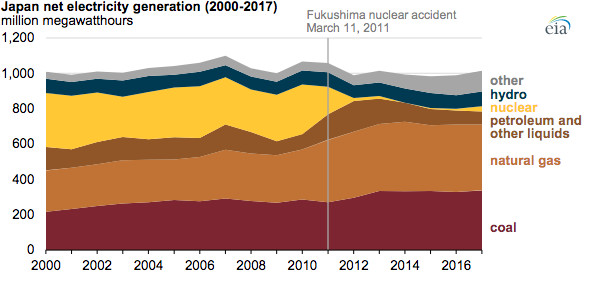 Diagram of Japan's electricity generation between 2000 and 2017.