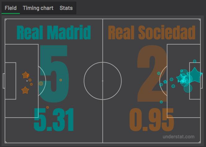 Immediate Reaction Real Madrid 5 2 Real Sociedad Managing Madrid