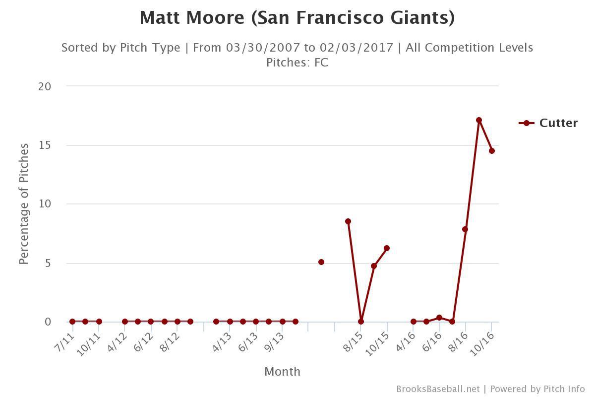 matt-moore-san-francisco-giants-cutter-usage