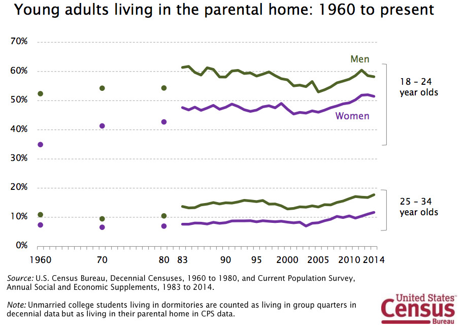 census living with parents
