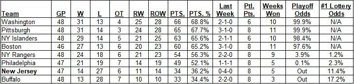 East Division Standings as of the morning of April 25, 2021
