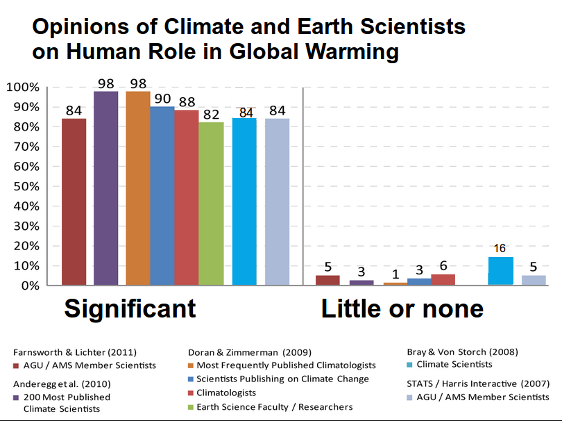 climate science opinion