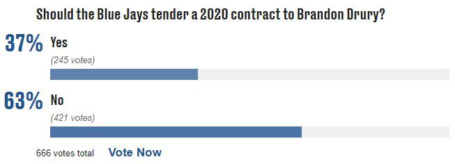 Brandon Drury tender poll