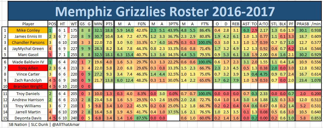 2016 2017 Regular Season Game 12 MEMatUTA Grizzlies Roster
