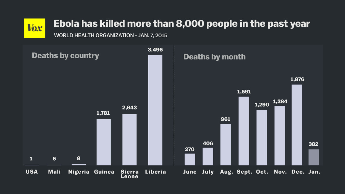 ebola deaths jan 13