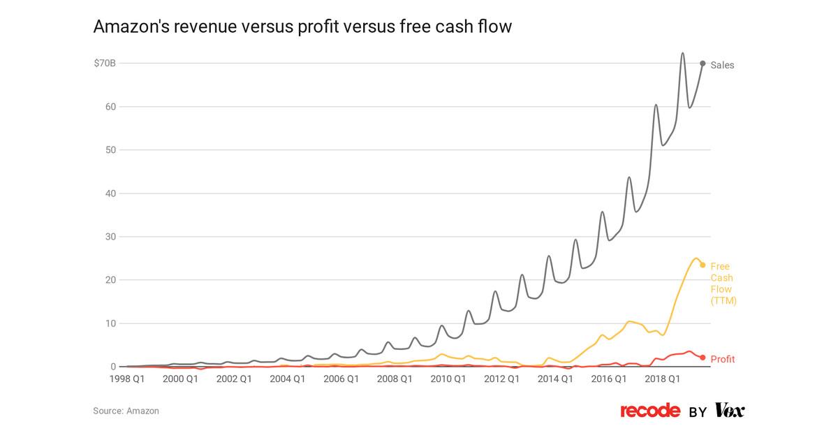 Amazon S Profits Free Cash Flow And Revenue Explained Vox
