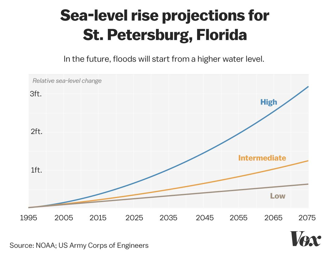 A chart showing sea-level rise projections for St. Petersburg, Florida, up to 3 feet by 2075.