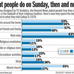 What people do on Sunday, then and now